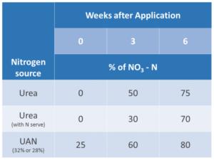 nitrogen loss chart